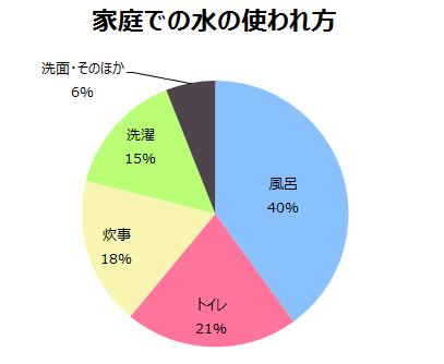 (東京都水道局 平成27年度 一般家庭水使用目的別実態調査より)